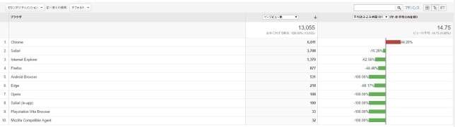 Google analyticsの自サイト調査