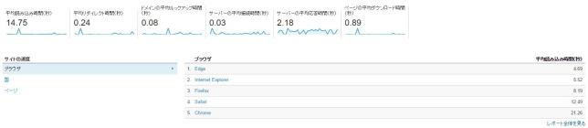Google analyticsの調査