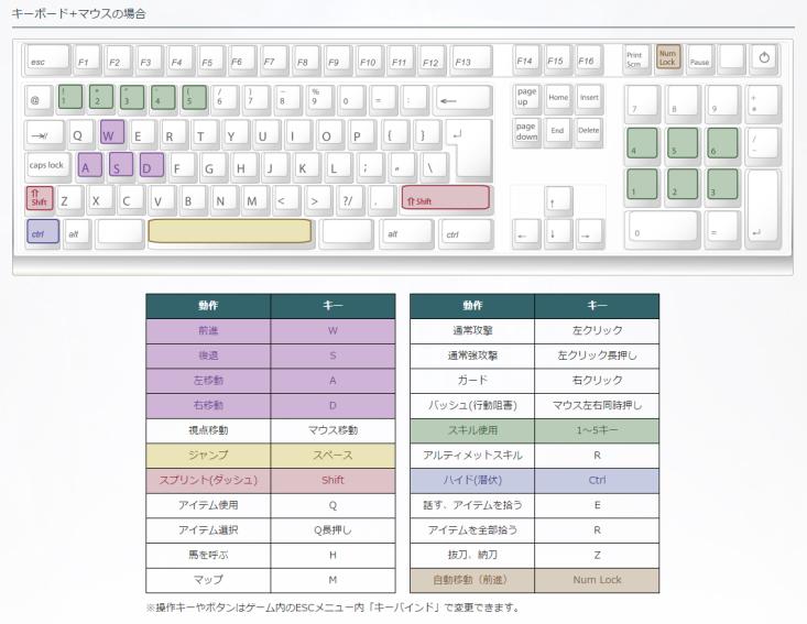 TESオンラインのキーボード操作